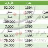 معرفی جگوار I-Pace/ قیمت انواع خودرو در ایران/ مشخصات احتمالی بی ام و X4 M