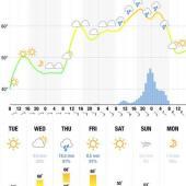 دانلود Meteogram widget 1.14.5 کاملترین نرم افزار پیش بینی وضع هوا اندروید
